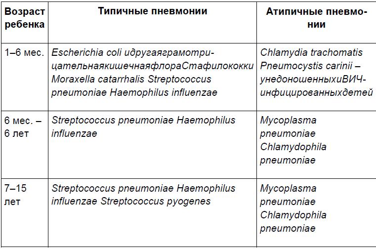 Этиологическая структура внебольничных пневмоний у детей в зависимости от возраста
