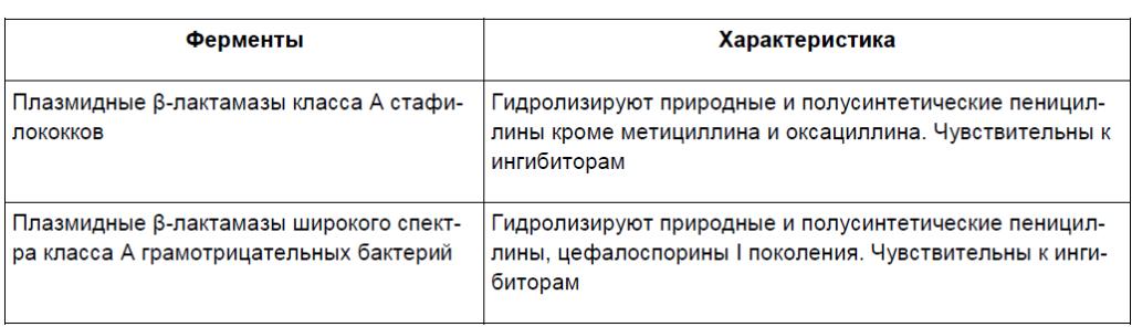 Наиболее распространенные β-лактамазы