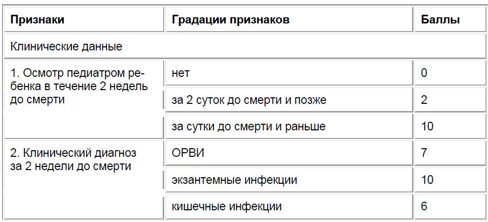 Вычислительная таблица для распознавания случаев СВДС