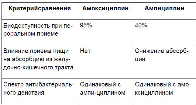 Сравнительная характеристика амоксициллина и ампициллина
