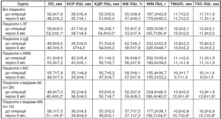 Показники ехокардіографії у хворих з вадами серця до оперативного лікування та через 6 місяців