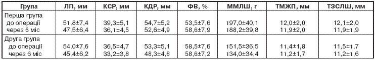 Динаміка показників ехокардіографії у хворих з вадами серця залежно від даних тесту з 6-хвилинною ходьбою