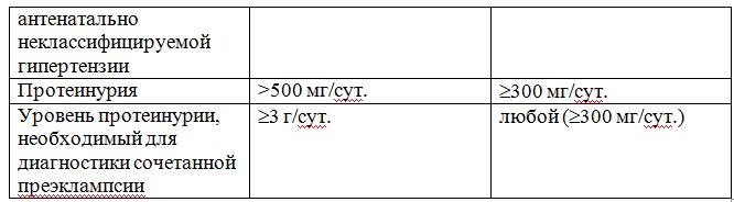 Основные терминологические и классификационные отличия Рекомендаций ESC/ESH-2007 и Национального протокола-2004