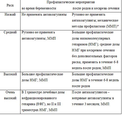 Профилактические дозы зарегистрированных в Украине гепаринов