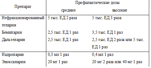 Профилактические дозы различных гепаринов