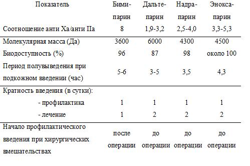 Фармакокинетические характеристики низкомолекулярных гепаринов