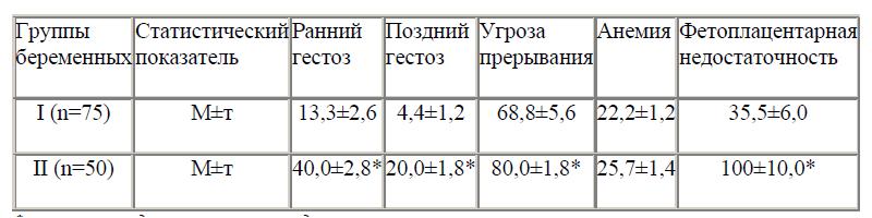 Осложнения течения беременности у женщин с лейомиомой матки (%)