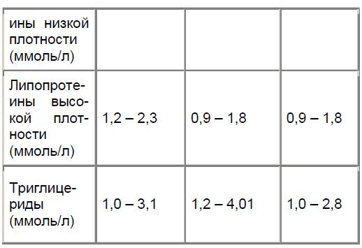 Показатели липидного профиля