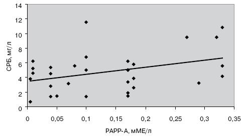 Корреляционная зависимость между уровнями PAPP-A и интерлейкина-6
