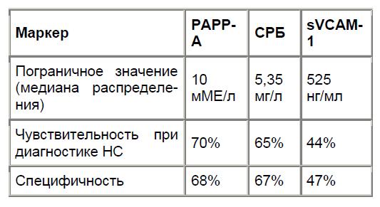 Корреляционная зависимость между уровнями PAPP-A иС-реактивного белка.