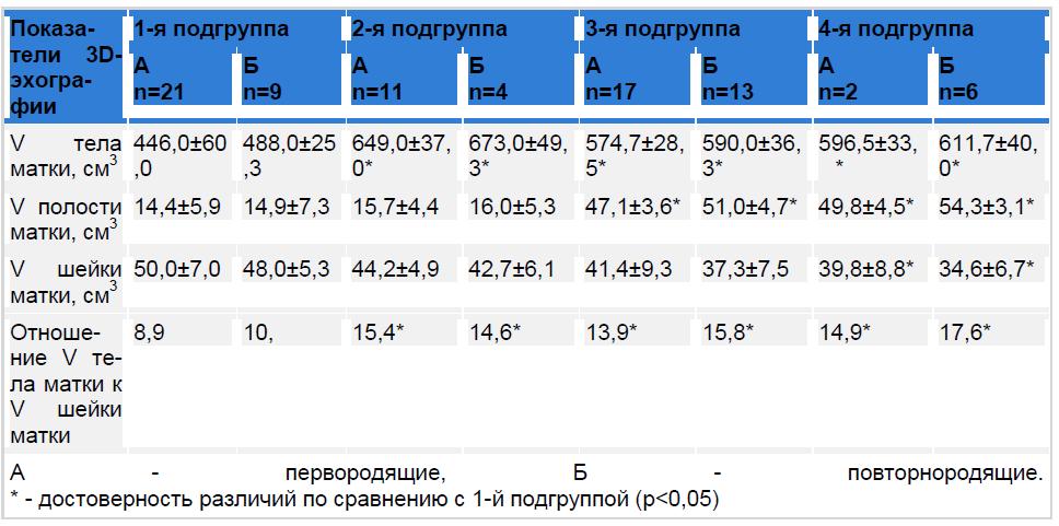 Показатели трехмерной эхографии у родильниц после самопроизвольных родов.