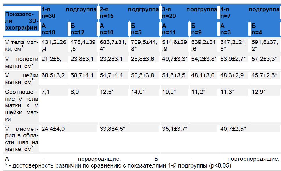 Показатели трехмерной эхографии у родильниц после кесарева сечения.