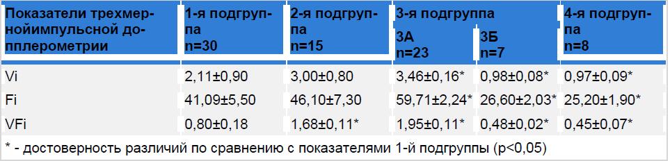 Показатели трехмерной энергетической допплерографии сосудистой сети матки у родильниц после самопроизвольных родов.