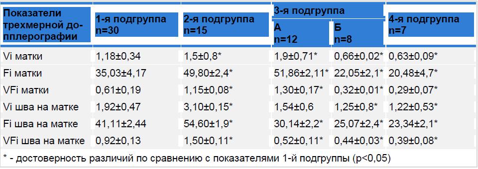 Показатели трехмерной энергетической допплерографии сосудистой сети матки у родильниц после кесарева сечения.