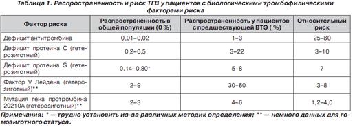 Распространенность и риск ТГВ у пациентов с биологическими тромбофилическими факторами риска