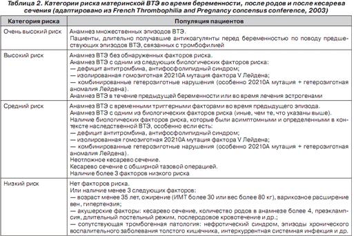 Категории риска материнской ВТЭ во время беременности, после родов и после кесарева сечения)