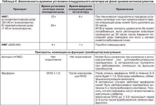 Безопасность времени установки эпидурального катетера на фоне приема антикоагулянтов