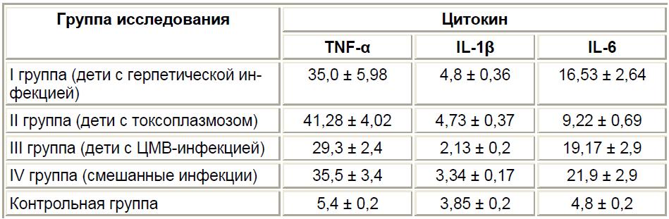 Результаты изучения цитокинового статуса