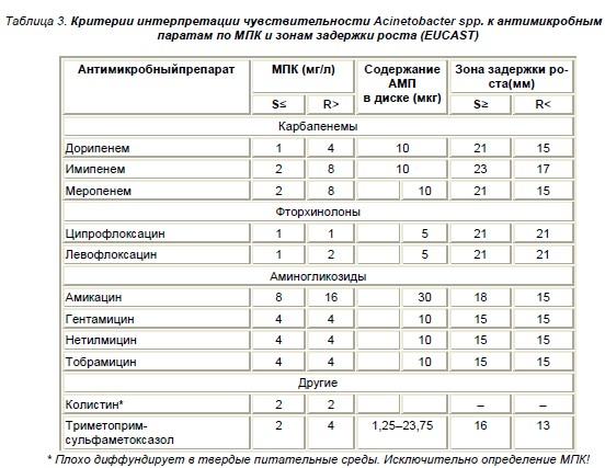 Инфекции, вызваные ACINETOBACTER BAUMANNII: факторы риска, диагностика, лечение, подходы к профилактике