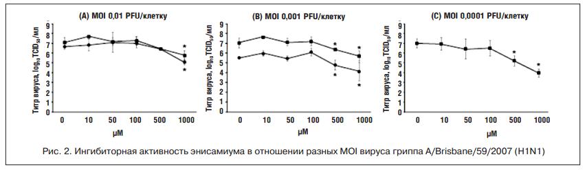 Ингибиторная активность энисамиума