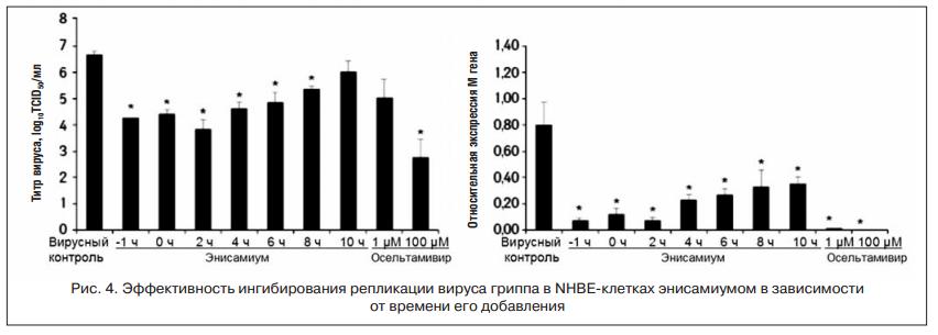 Эффективность ингибирования репликации вируса гриппа