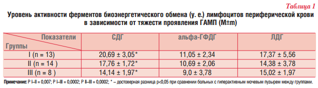 Уровень активности ферментов биоэнергетического обмена