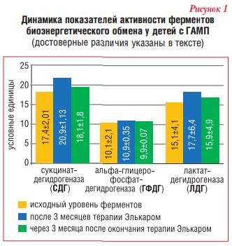Динамика показателей активности ферментов биоэнергетического обмена у детей