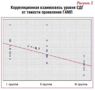 Корреляционная взаимосвязь уровня СДГ