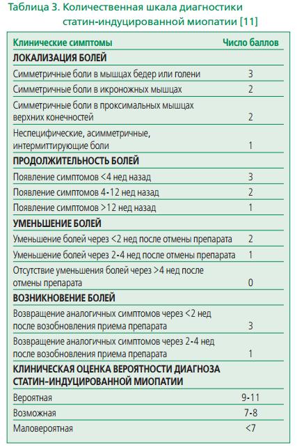 безопасность статинов