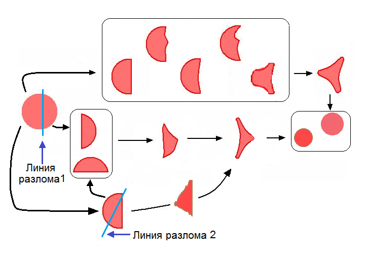 Шизоциты в крови что это значит