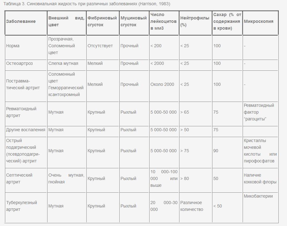 Диф диагностика суставного синдрома таблица суставы и их строение