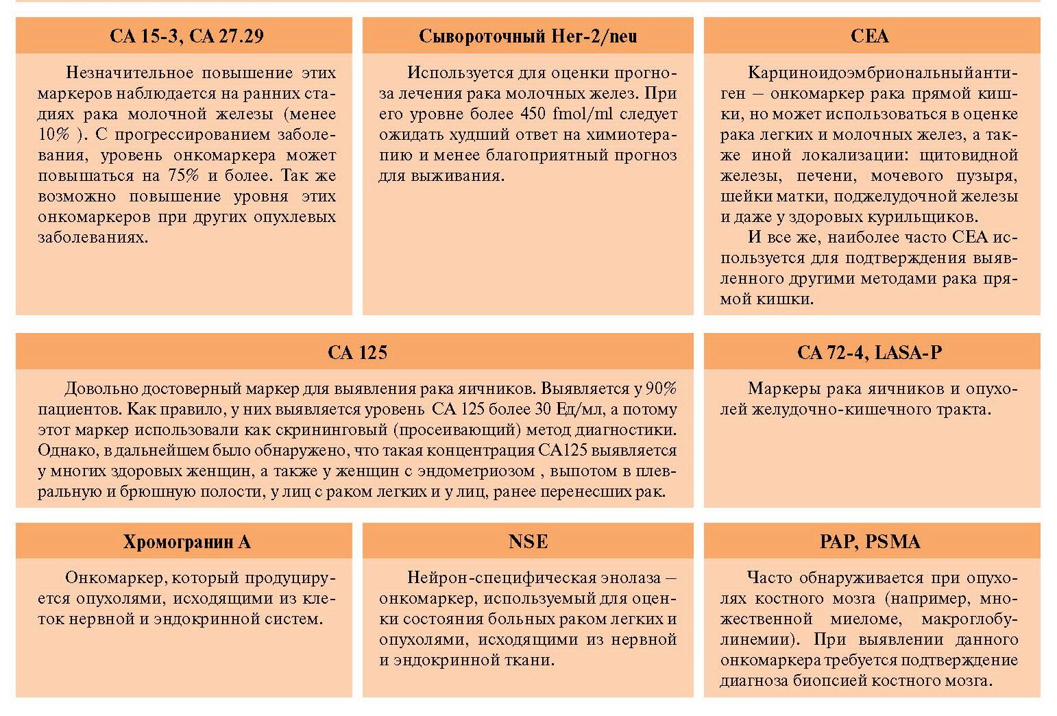 онкомаркеры12