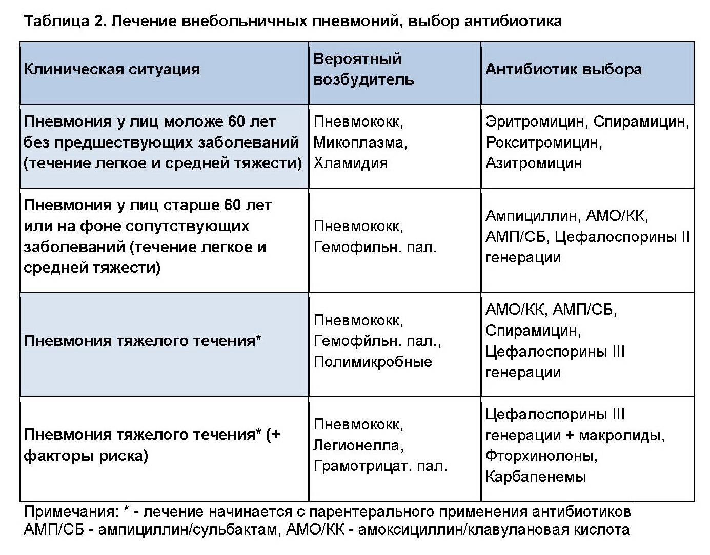 Трех и четырех компонентные схемы лечения язвенной болезни