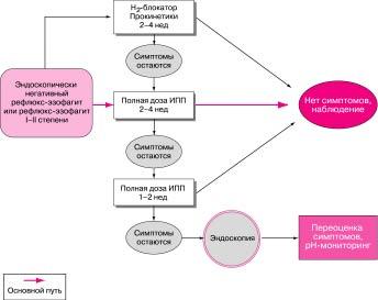 Пути начального лечения больных с эндоскопически негативными или с легкими (I-II) степенями рефлюкс-эзофагита