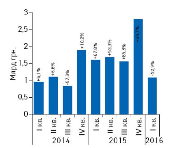 Объем госпитальных закупок лекарственных средств в денежном выражении с I кв. 2014 по I кв. 2016 г. с указанием темпов прироста/убыли по сравнению с предыдущим годом