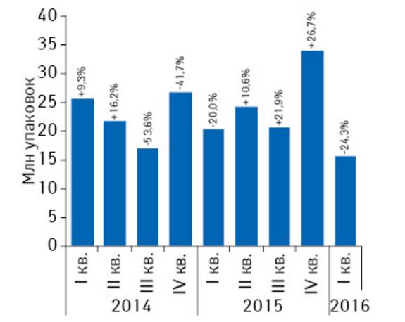 Объем госпитальных закупок лекарственных средств в натуральном выражении с I кв. 2014 по I кв. 2016 г. с указанием темпов прироста/убыли по сравнению с предыдущим годом