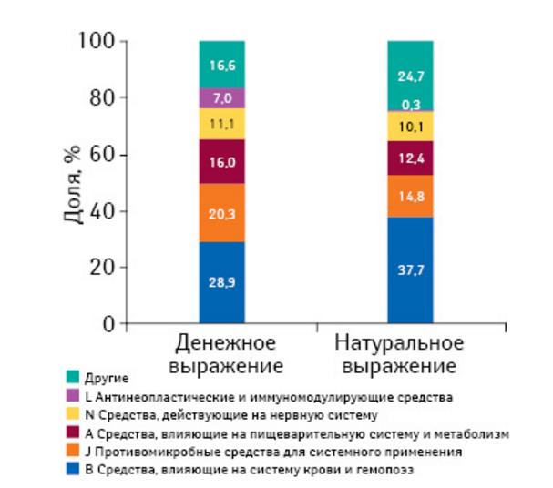 Удельный вес препаратов групп АТС-классификации по объему госпитальных закупок в денежном и натуральном выражении по итогам I кв. 2016 г.