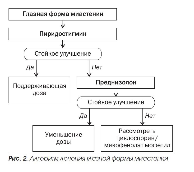 миастения2