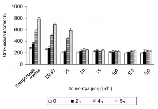 Эффективность капсаицина против H. рylori