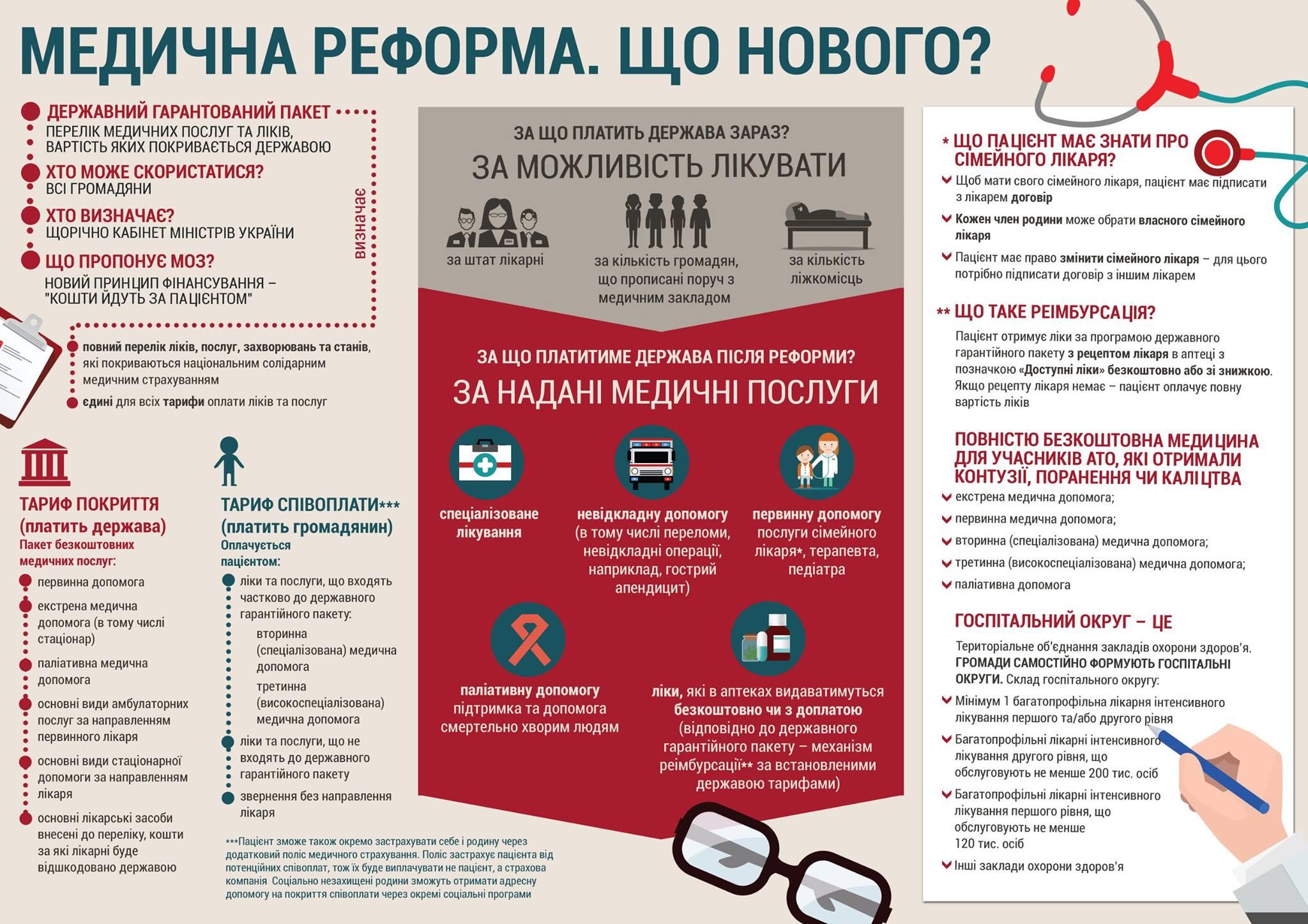 Інфографіка_МОЗ_Медпросвіта