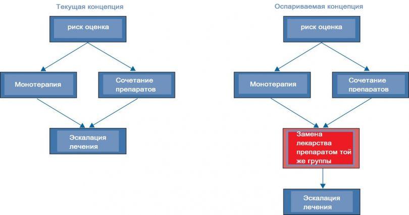 Различные концепции управления легочной артериальной гипертензией (ЛАГ).